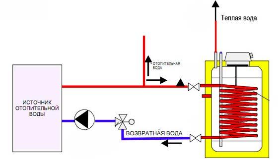 Схема работы бойлера косвенного нагрева.